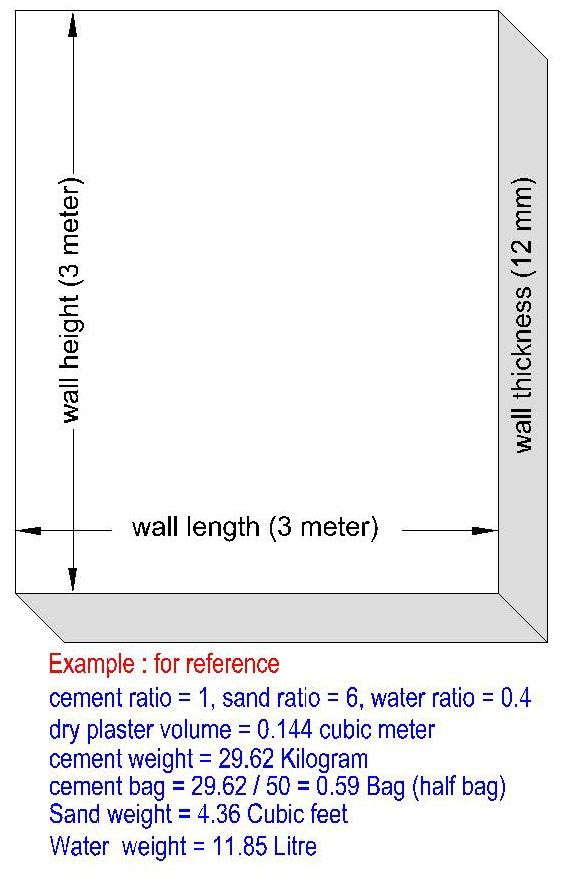 wall plaster Model 1